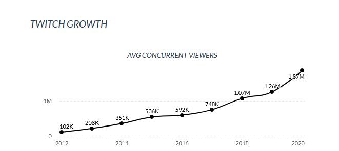 Twitch groei vanaf 2012