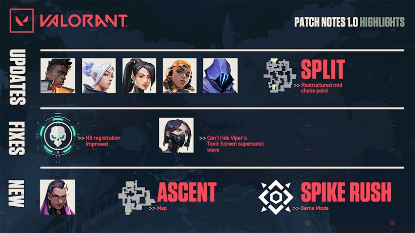 Valorant Patch Notes 1
