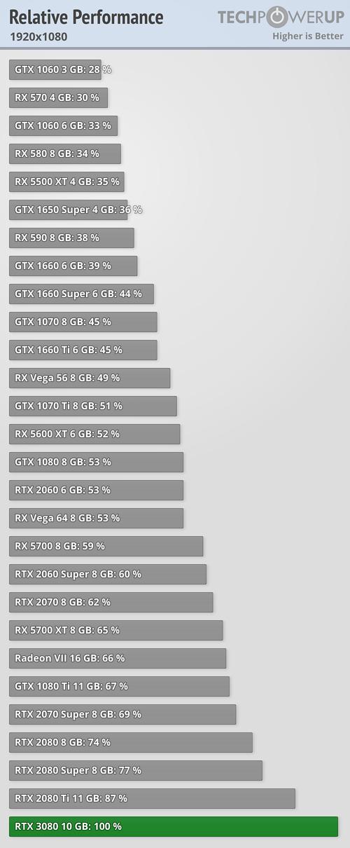 TechPowerUp prestaties 3080 full hd